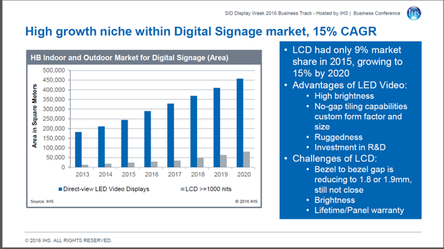 Digital Signage is a modern communication tool | Bright Blue
